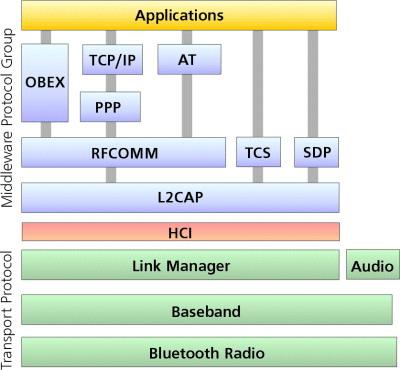 A Bluetooth technológia protokolljai